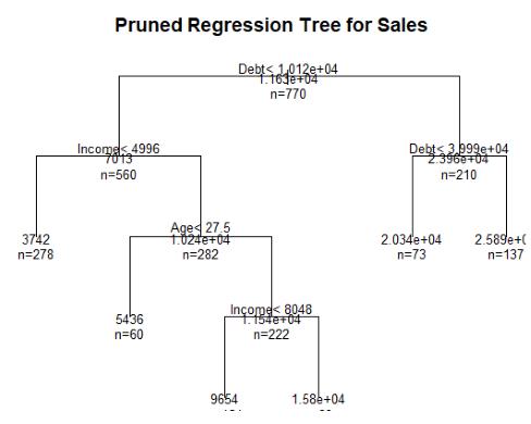 درخت تصمیم و جنگل تصادفی در R