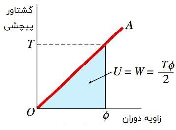 منحنی گشتاور-دوران برای یک میله تحت پیچش خالص - ماده تشکیلدهنده میله الاستیک خطی است.