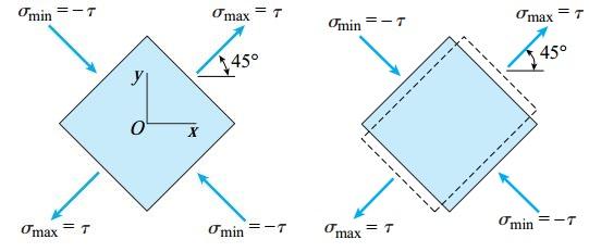 ایجاد اعوجاج در المانی که تحت زاویه θ=45 قرار داد (حالت برش خالص)