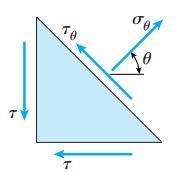 تنشهای اعمال شده بر روی المان مثلثی