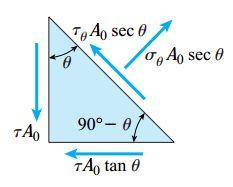 نیروهای اعمال شده بر روی المان مثلثی (نمودار جسم آزاد)