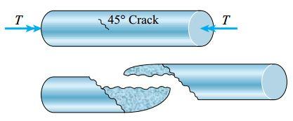 شکست پیچشی یک ماده شکننده به دلیل ایجاد ترک کششی در راستای یک منحنی مارپیچی 45 درجهای