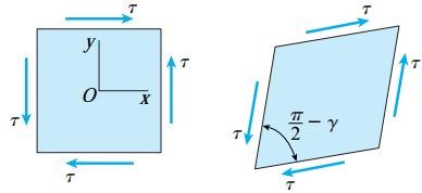 ایجاد اعوجاج در المانی که تحت زاویه θ=0 قرار دارد (حالت برش خالص)
