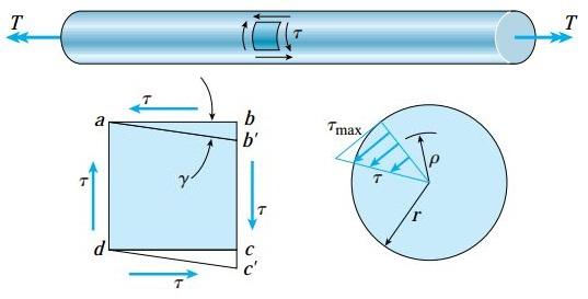 تنشهای برشی موجود در یک میله دایرهای شکل