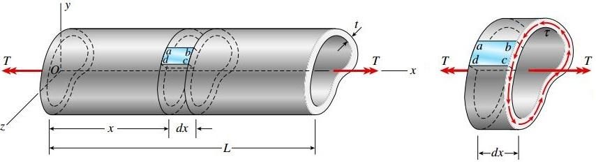 لوله جدار نازک و بخش مورد تحلیل در محدودهای با فاصله dx (به همراه تنش برشی موجود بر روی سطح مقطع)