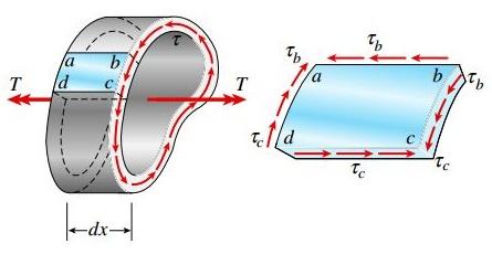 المان abcd در محدودهای با فاصله dx