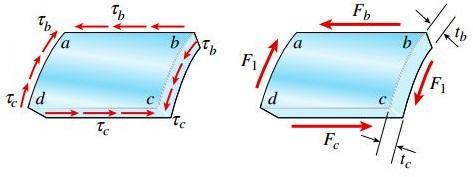 نمودار جسم آزاد المان abcd