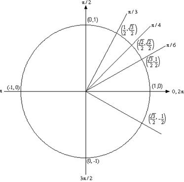 معادلات مثلثاتی