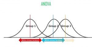 آنالیز واریانس (ANOVA) یک و دو طرفه در R — راهنمای کاربردی