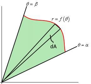 area in polar coordinate