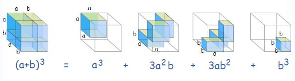 binomial-cubed