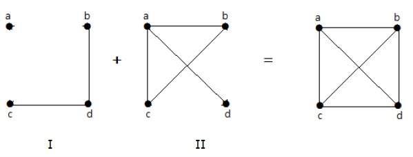 مکمل گراف