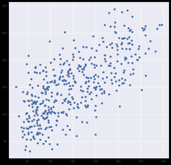 cross validation scatter plot