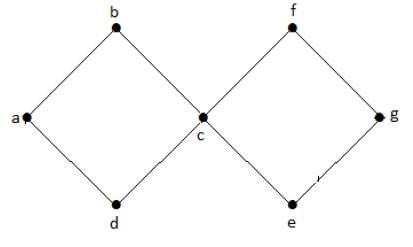 گراف مدور
