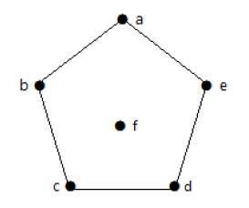 دنباله درجه گراف