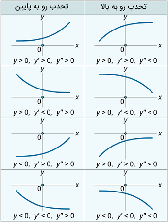 توابع برای حالت های مختلف
