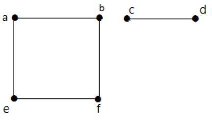 گراف ناهمبند