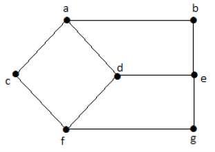 فاصله بین دو گراف