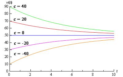 معادله دیفرانسیل خطی