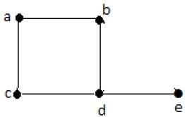 مثالی از یک گراف
