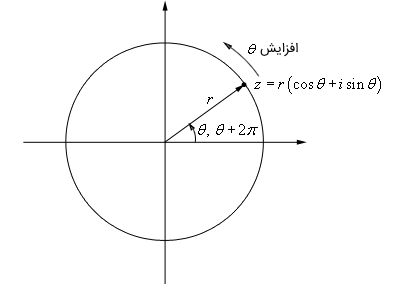 آرگومانهای عدد مختلط