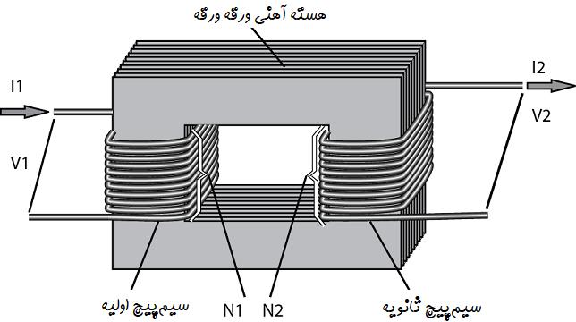 laminated transformator core