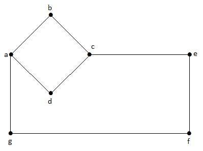 گراف بدون جهت