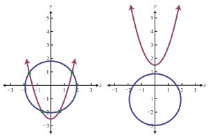 دستگاه معادلات غیرخطی — به زبان ساده
