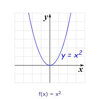 parabola curve