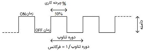 شکل موج PWM با چرخه کاری ۵۰ درصد