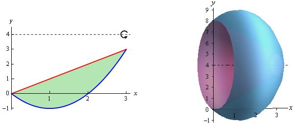 حجم حاصل از دوران نمودار