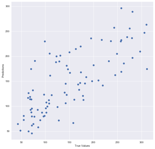 scatter plot for true and predicted values