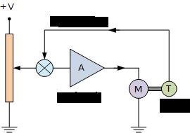 کنترل حلقهبسته موتور