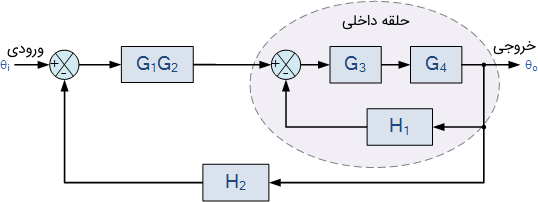 سیستم چندحلقهای