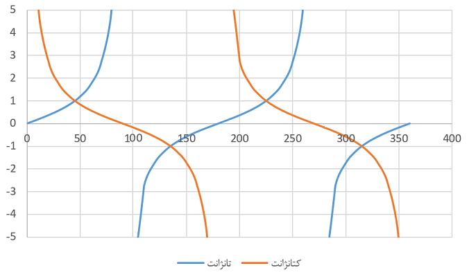 tan and cot plot