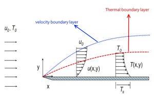 لایه مرزی حرارتی — از صفر تا صد