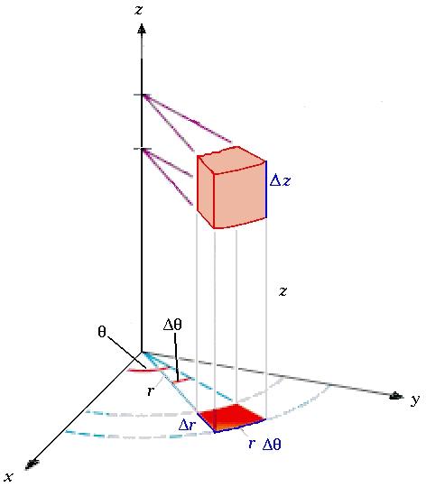انتگرال در مختصات استوانه ای