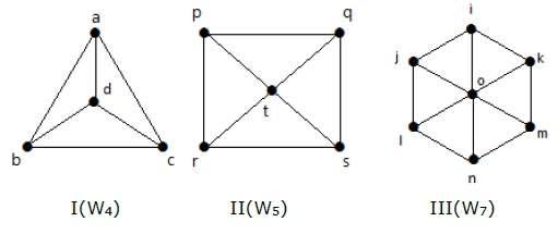 گراف چرخ