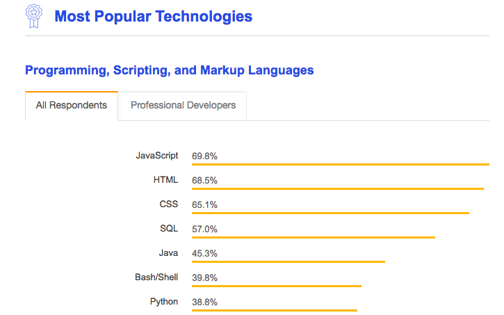 JavaScript Utility Libraries