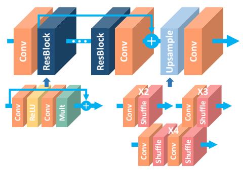 معماری Super-Resolution به نام EDSR