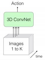 ارسال تصویر به صورت مستقیم در یک دسته بزرگ
