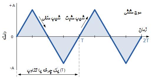شکل موج مثلثی