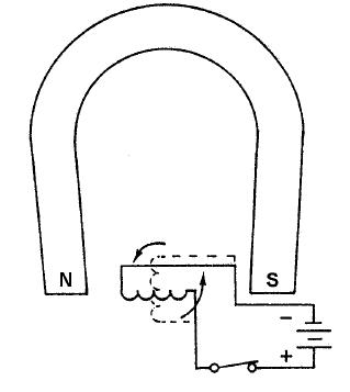 یک سیمپیچ متحرک در مجاورت آهنربای دائمی