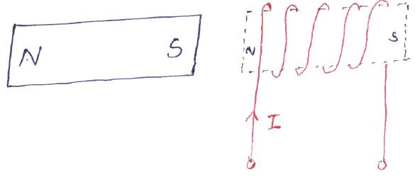 نیروی بین یک آهنربای دائم و سیمپیچ حامل جریان