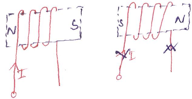 نیروی بین دو سیمپیچ حامل جریان
