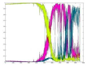 الگوریتم فازی C-Means در پایتون — راهنمای کاربردی