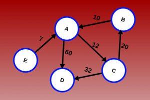 گراف در علوم کامپیوتر — راهنمای مقدماتی