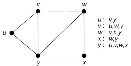 شکل گره و یال یک گراف