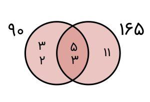 ب م م یا بزرگترین مقسوم علیه مشترک چیست؟ — به زبان ساده