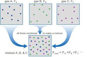 نظریه جنبشی گازها — از صفر تا صد